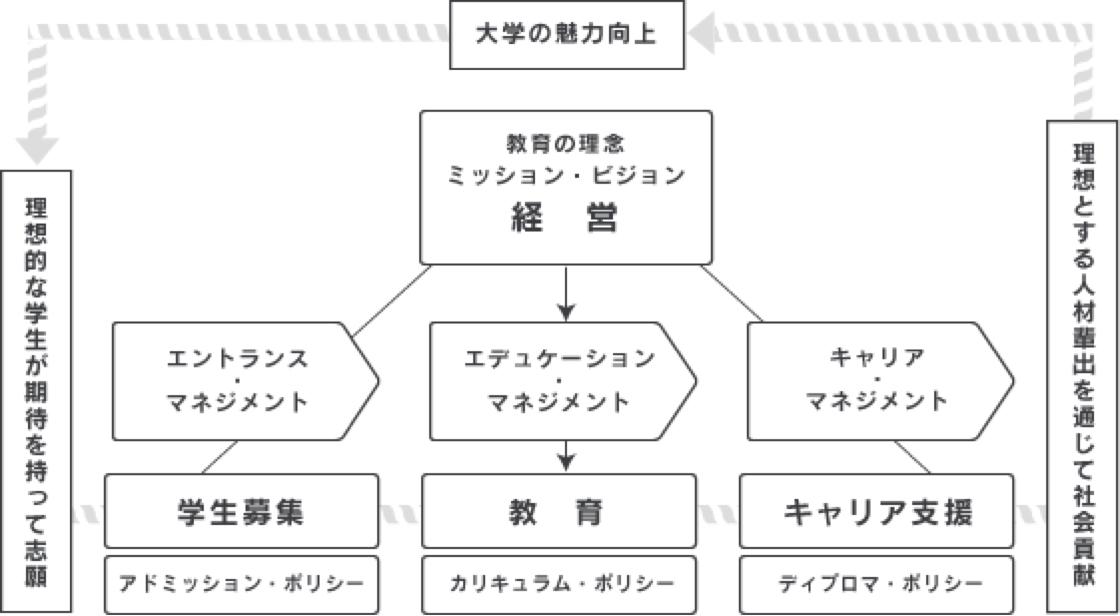 エンロール・マネジメント概念図