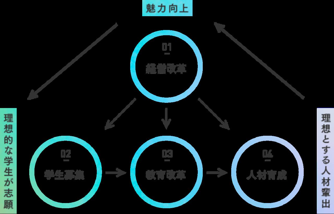マネジメント概念図